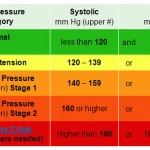 Get Ahead of High Blood Pressure